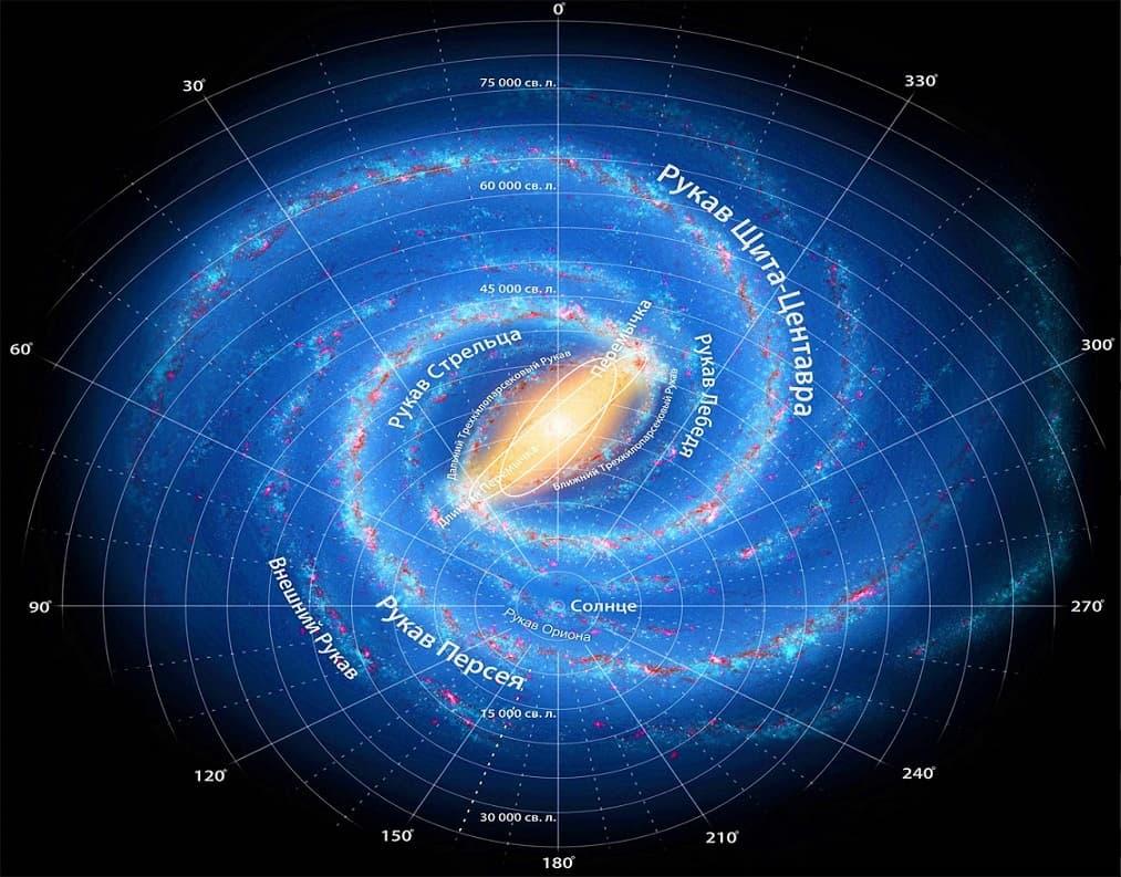 Розташування Сонячної системи в Галактиці